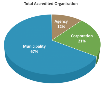 accreditation-charts-overview